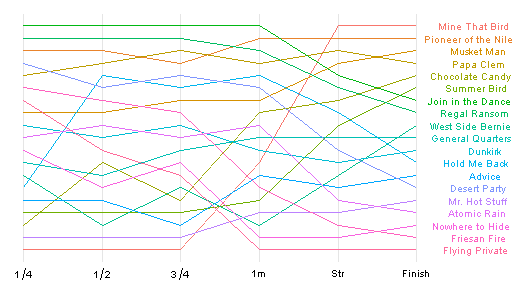 2009 Kentucky Derby bump chart done in R